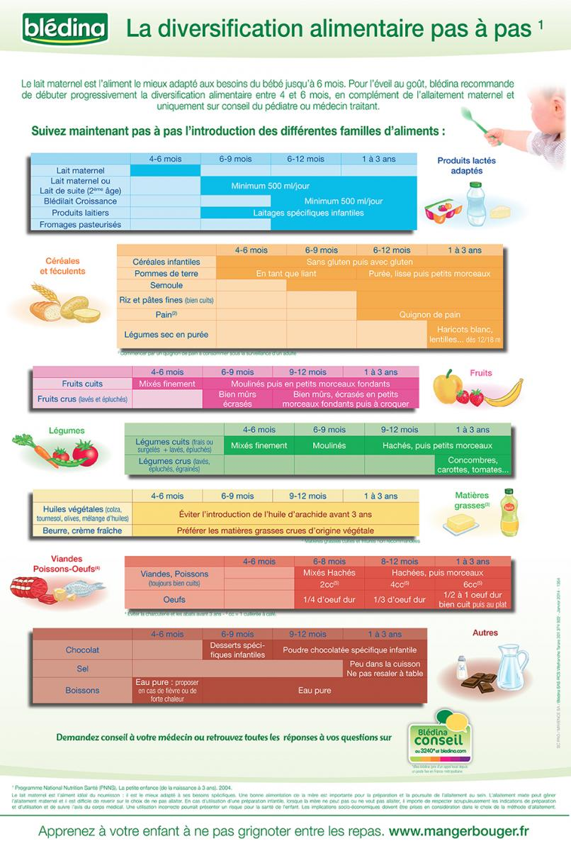 Favori Diversification alimentaire : un poster à télécharger  JR62