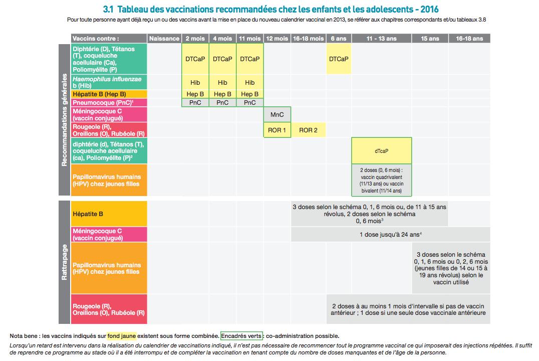Calendrier vaccinal 2016 : quelles recommandations pour les enfants et ...