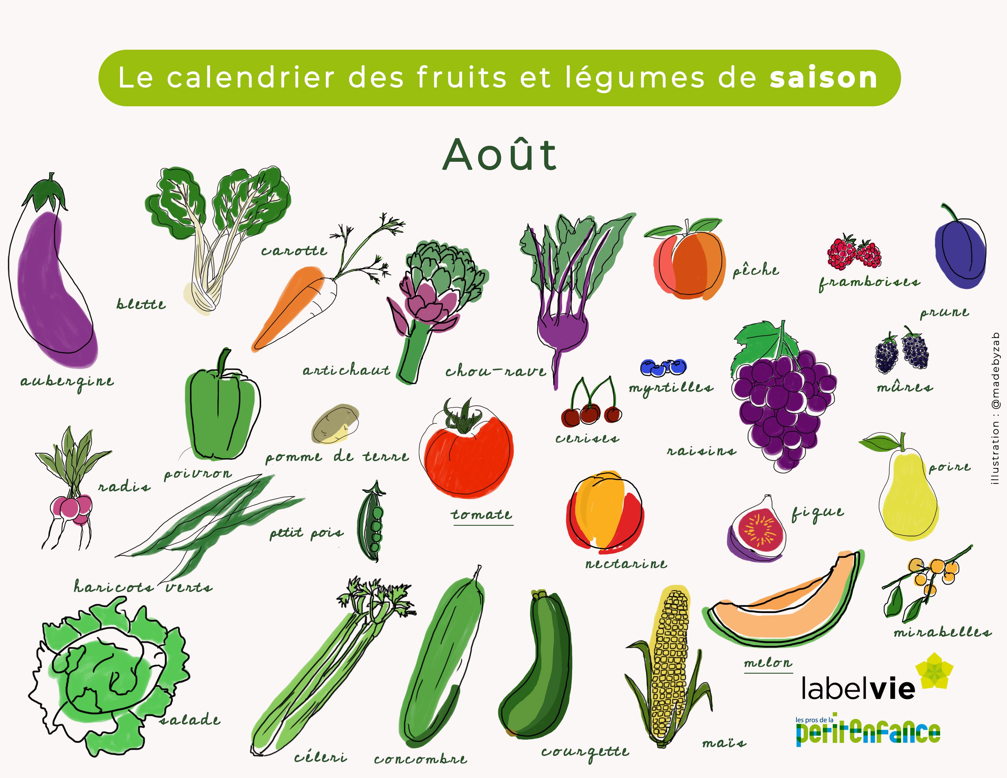 calendrier des fruits et légumes d