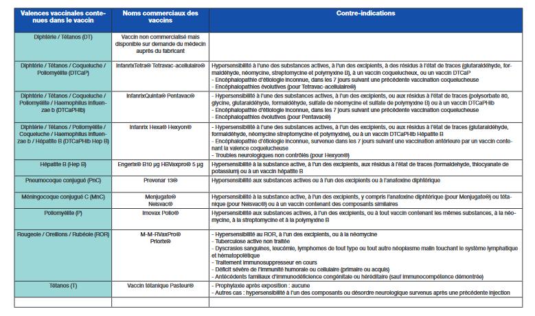 Nouveau Calendrier Vaccinal 2019.Calendrier Vaccinal 2018 Lesprosdelapetiteenfance
